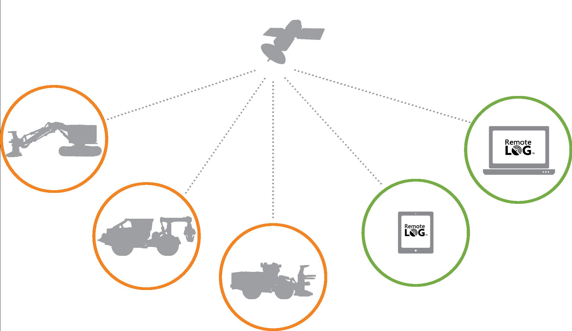 Imagen gráfica de un satélite en el centro con líneas de puntos apuntando a las máquinas de Tigercat, una computadora portátil y una tableta. Indica que la información se transmite vía satélite desde su máquina a la computadora o tableta.